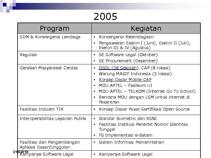 2005 Program Kegiatan SDM & Konvergensi Lembaga • Konvergensi Kelembagaan • Pengawakan Eselon I