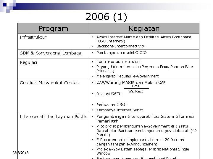 2006 (1) Program Infrastruktur Kegiatan • Akses Internet Murah dan Fasilitasi Akses Broadband (USO