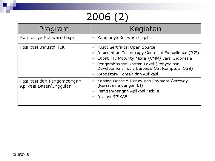 2006 (2) Program Kegiatan Kampanye Software Legal • Kampanye Software Legal Fasilitasi Industri TIK