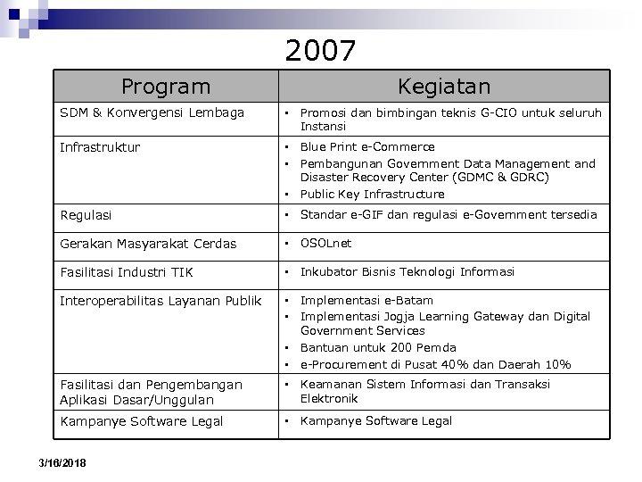 2007 Program Kegiatan SDM & Konvergensi Lembaga • Promosi dan bimbingan teknis G-CIO untuk