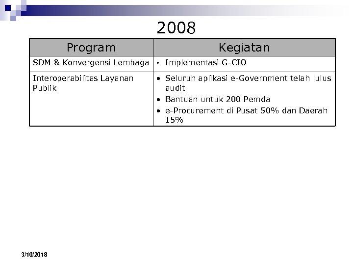 2008 Program Kegiatan SDM & Konvergensi Lembaga • Implementasi G-CIO Interoperabilitas Layanan Publik 3/16/2018
