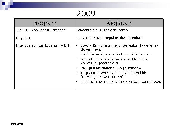 2009 Program Kegiatan SDM & Konvergensi Lembaga Leadership di Pusat dan Derah Regulasi Penyempurnaan