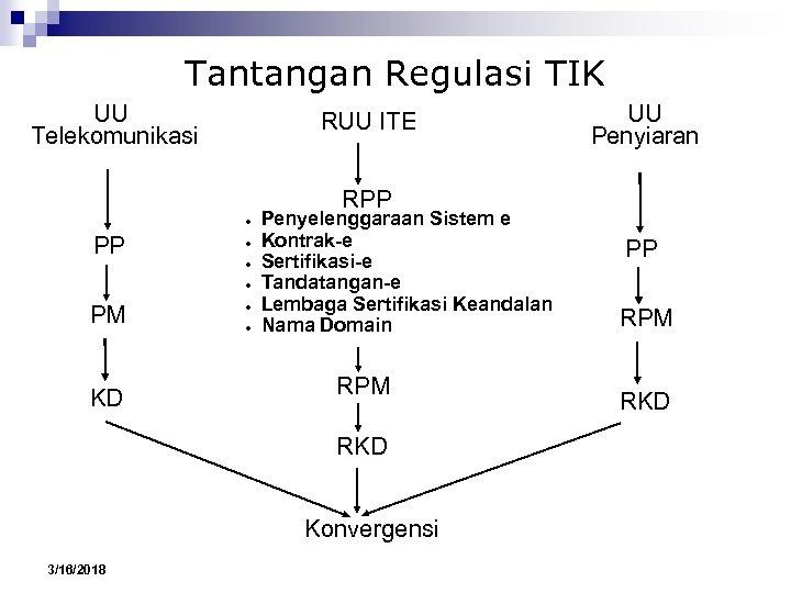Tantangan Regulasi TIK UU Telekomunikasi RUU ITE UU Penyiaran RPP ● ● ● PM