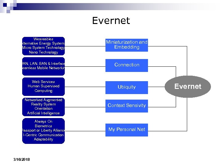Evernet Weareables Alternative Energy Systems Micro System Technology Nano Technology Miniaturization and Embedding WAN,
