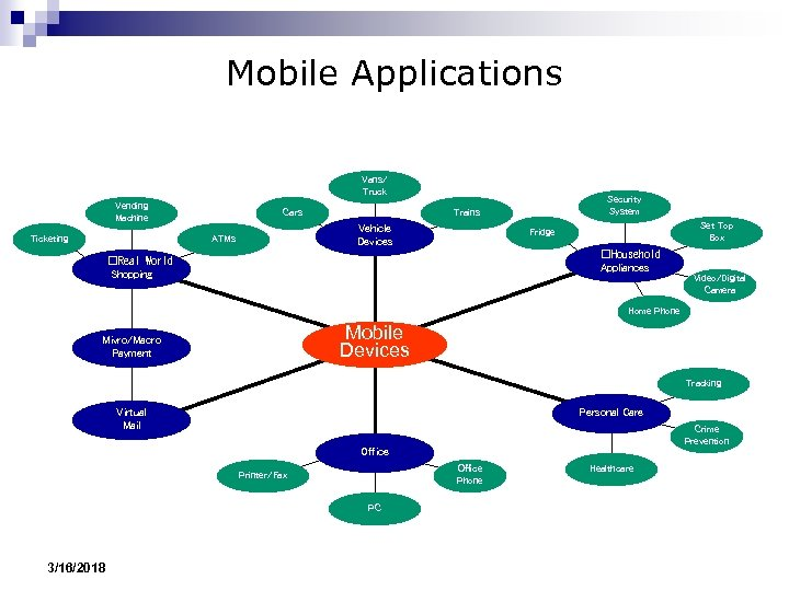 Mobile Applications Vans/ Truck Vending Machine Ticketing Cars Vehicle Devices ATMs Security System Trains
