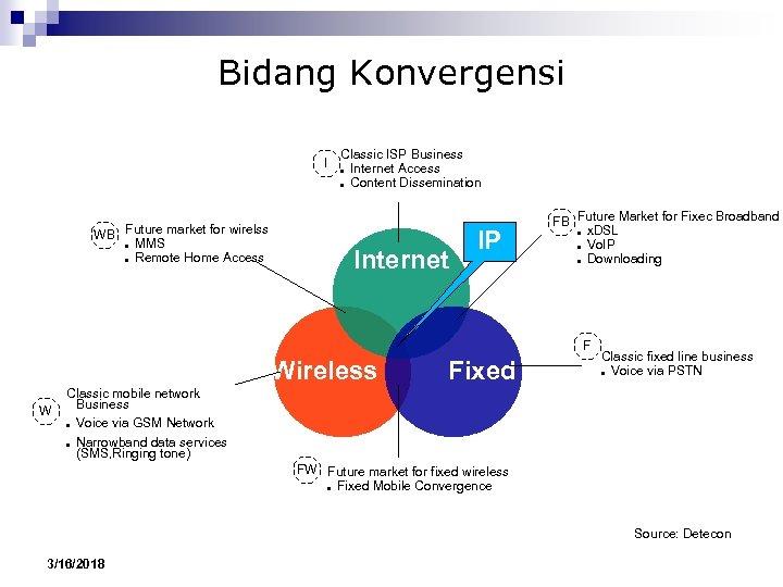 Bidang Konvergensi I WB Future market for wirelss ● MMS ● Remote Home Access