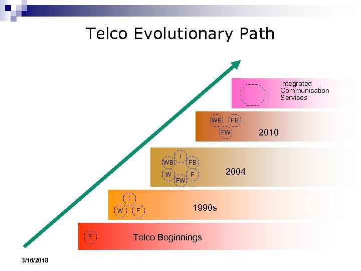 Telco Evolutionary Path Integrated Communication Services WB FB FW WB W I FW FB