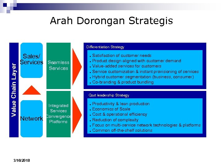 Arah Dorongan Strategis Value Chain Layer Differentiation Strategy Sales/ Services ● Seamless Services ●