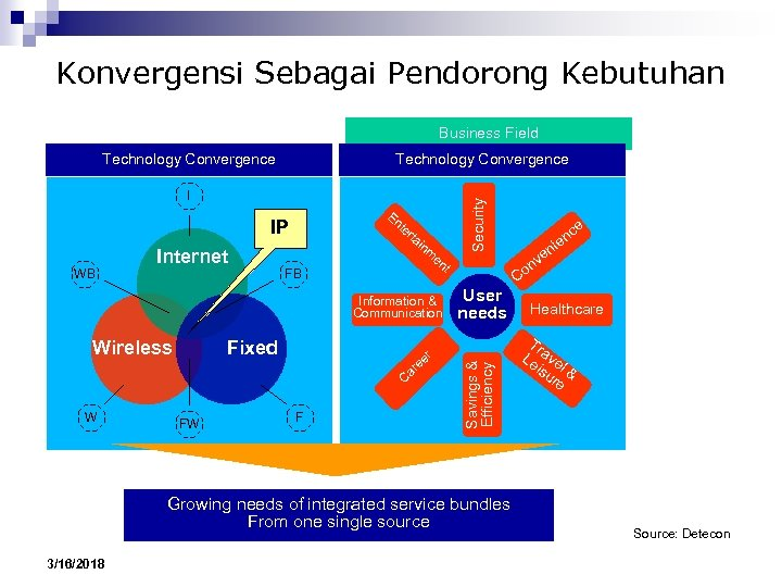 Konvergensi Sebagai Pendorong Kebutuhan Business Field I En t IP WB Internet er ta
