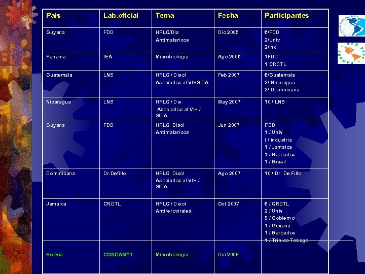 Pais Lab. oficial Tema Fecha Participantes Guyana FDD HPLC/Dis Antimalaricos Dic 2005 6/FDD 2/Univ