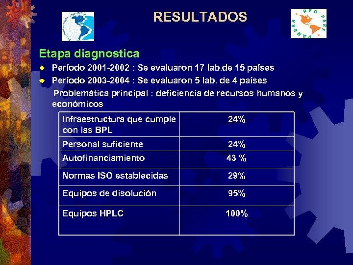 RESULTADOS Etapa diagnostica Período 2001 -2002 : Se evaluaron 17 lab. de 15 países