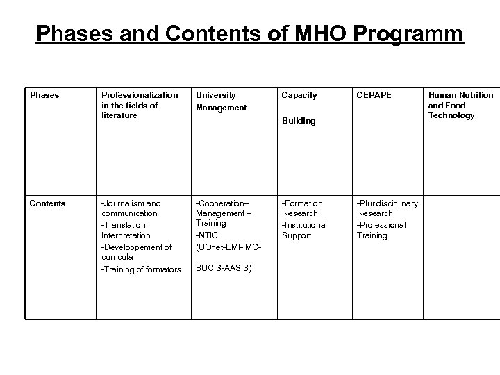Phases and Contents of MHO Programm Phases Contents Professionalization in the fields of literature