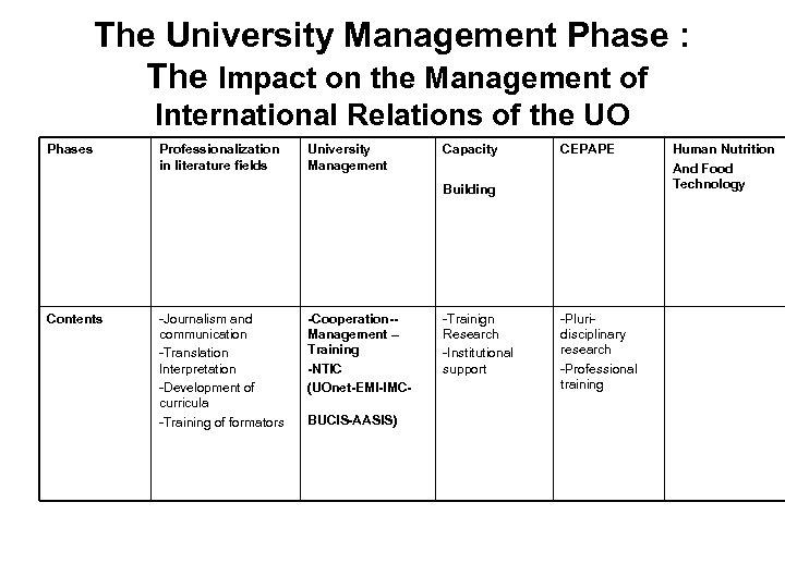 The University Management Phase : The Impact on the Management of International Relations of