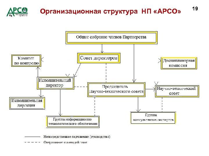 Организационная структура НП «АРСО» 19