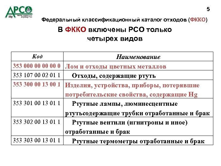 5 Федеральный классификационный каталог отходов (ФККО) В ФККО включены РСО только четырех видов Код