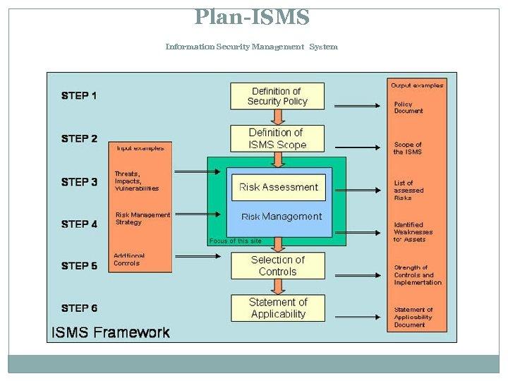 Plan-ISMS Information Security Management System