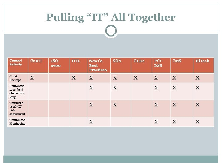 """Pulling """"IT"""" All Together Control Activity Co. BIT Create Backups X ISO 2700 ITIL"""