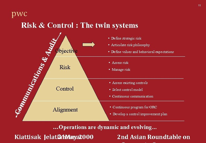 11 pwc Risk & Control : The twin systems • Articulate risk philosophy Objective