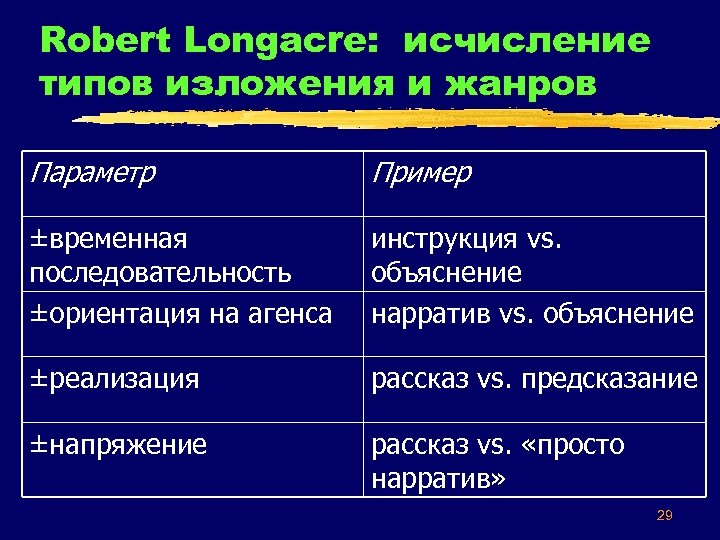 Robert Longacre: исчисление типов изложения и жанров Параметр Пример ±временная последовательность ±ориентация на агенса