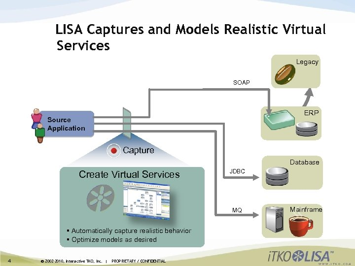 LISA Captures and Models Realistic Virtual Services Legacy SOAP ERP Source Application Capture Database