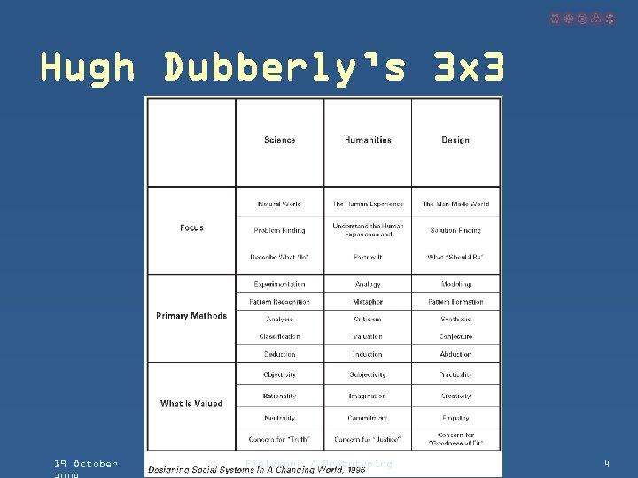 Hugh Dubberly's 3 x 3 19 October Fieldwork / Prototyping 4
