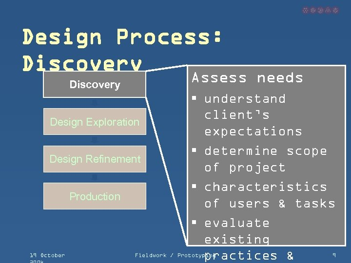 Design Process: Discovery Assess needs § understand client's Design Exploration expectations § determine scope