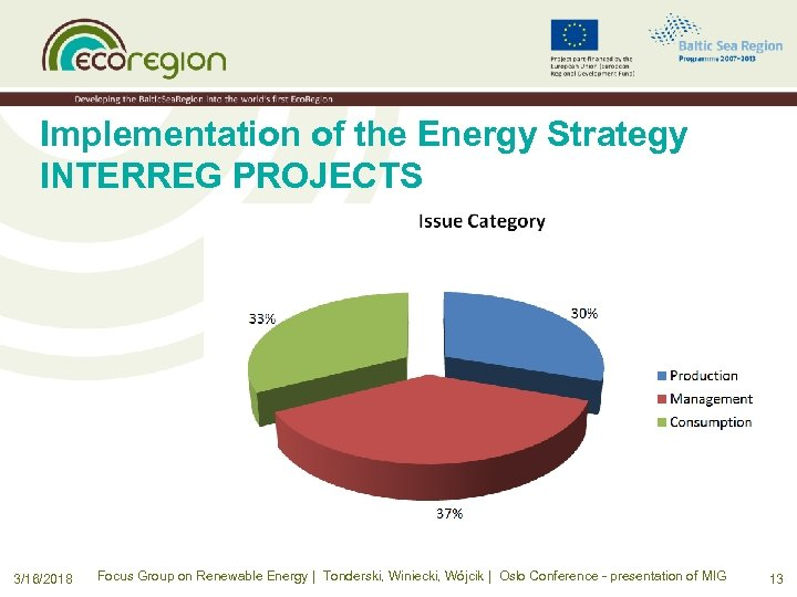 Implementation of the Energy Strategy INTERREG PROJECTS 3/16/2018 Focus Group on Renewable Energy |