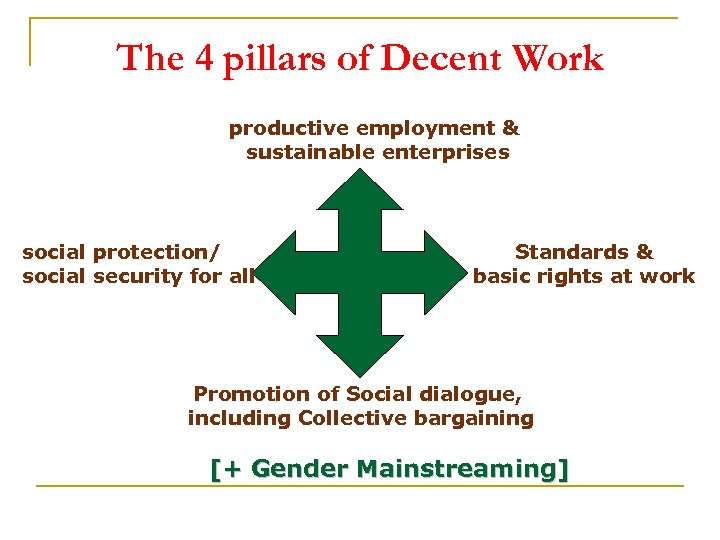 The 4 pillars of Decent Work productive employment & sustainable enterprises social protection/ social