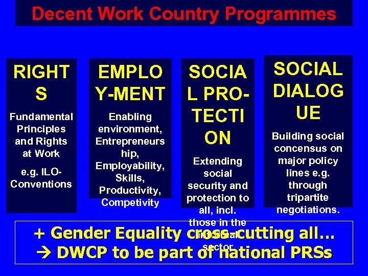 Decent Work Country Programmes RIGHT S EMPLO Y-MENT Fundamental Principles and Rights at Work