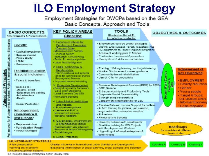 ILO Employment Strategy § § Ministers, Commissioners, etc. Agenda: Based on the headlines of