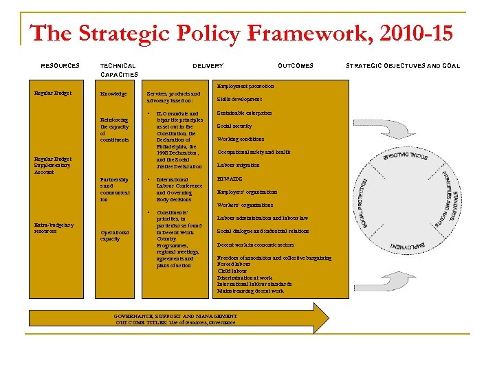The Strategic Policy Framework, 2010 -15 RESOURCES TECHNICAL CAPACITIES DELIVERY OUTCOMES Employment promotion Regular