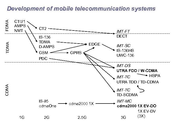 CT 0/1 AMPS NMT CT 2 IS-136 TDMA D-AMPS GSM PDC TDMA FDMA Development