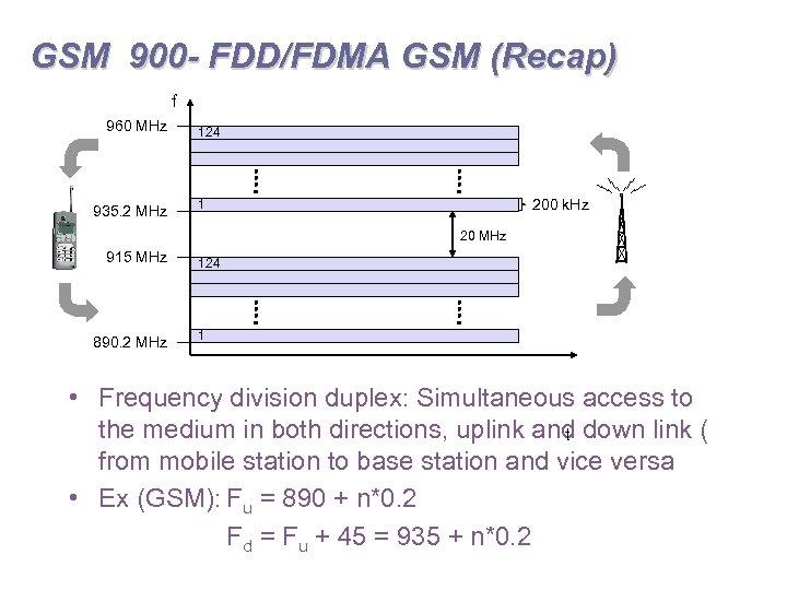 GSM 900 - FDD/FDMA GSM (Recap) f 960 MHz 935. 2 MHz 124 200