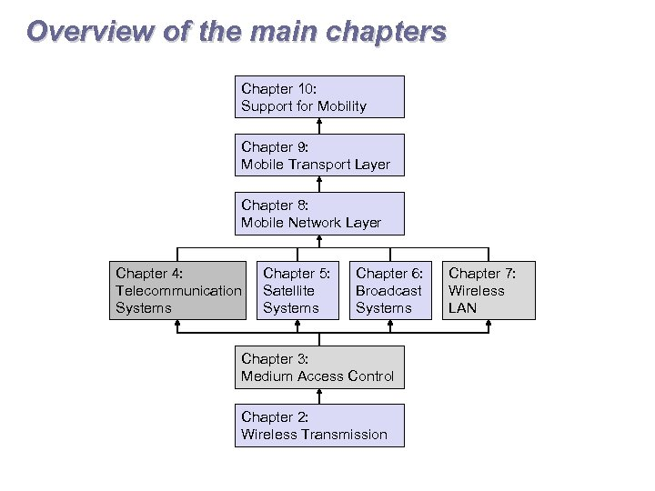 Overview of the main chapters Chapter 10: Support for Mobility Chapter 9: Mobile Transport