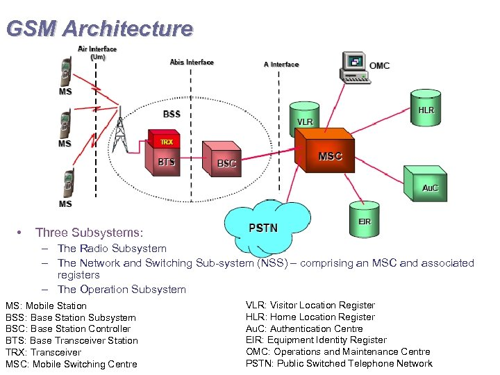 GSM Architecture • Three Subsystems: – The Radio Subsystem – The Network and Switching
