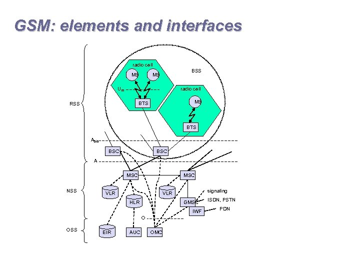 GSM: elements and interfaces radio cell MS BSS MS Um radio cell MS BTS