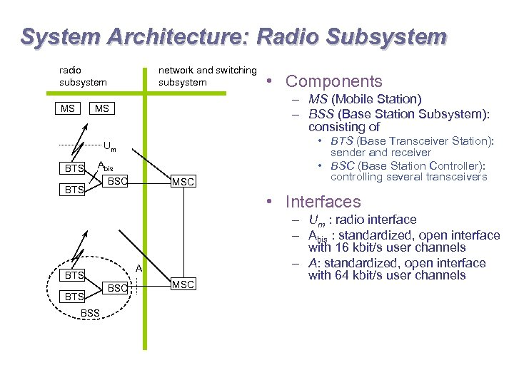 System Architecture: Radio Subsystem radio subsystem MS network and switching subsystem – MS (Mobile