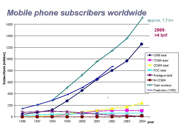 Mobile phone subscribers worldwide approx. 1. 7 bn 1600 2009: >4 bn! 1400 Subscribers