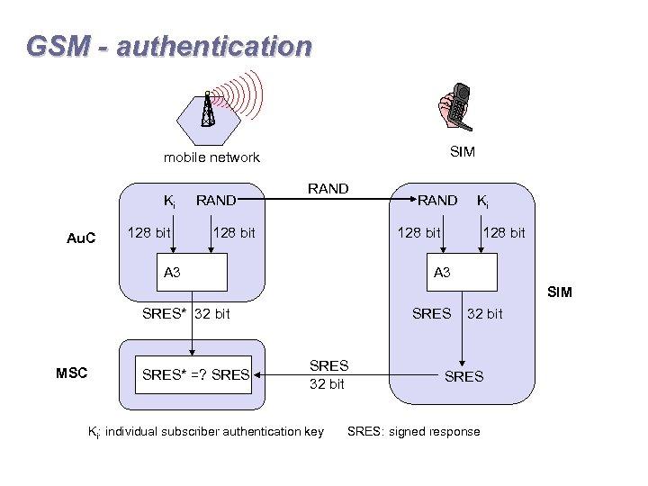 GSM - authentication SIM mobile network Ki Au. C 128 bit RAND Ki 128