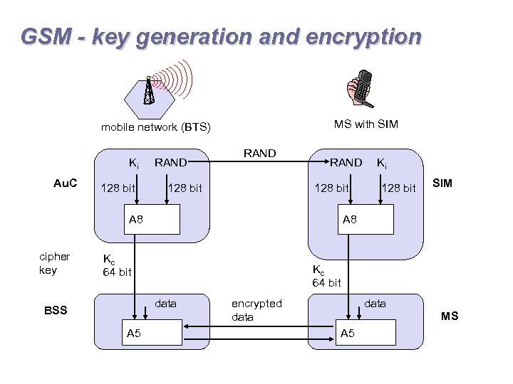 GSM - key generation and encryption MS with SIM mobile network (BTS) Ki Au.