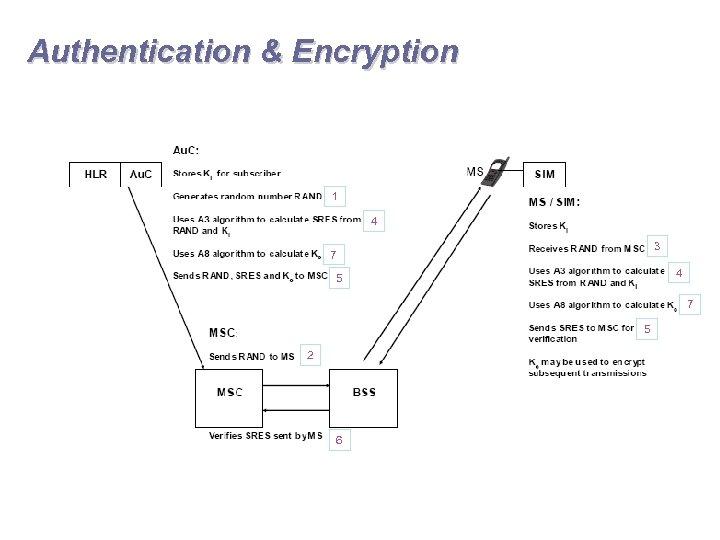 Authentication & Encryption 1 4 3 7 4 5 7 5 2 6