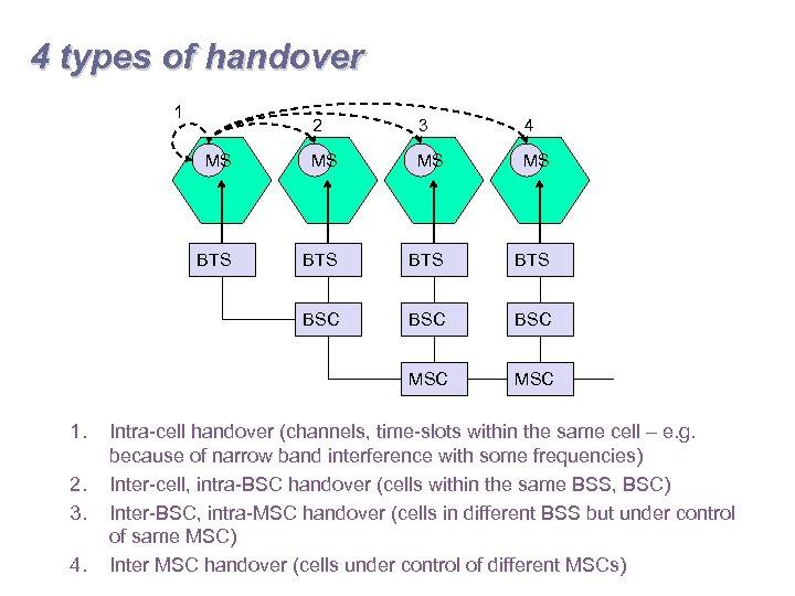 4 types of handover 1 MS MS MS BTS BTS BSC BSC MSC 4.