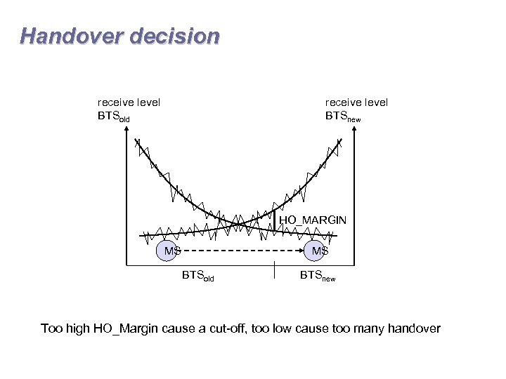 Handover decision receive level BTSold receive level BTSnew HO_MARGIN MS MS BTSold BTSnew Too