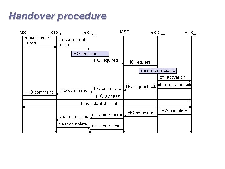 Handover procedure MS BTSold BSCold measurement report result MSC BSCnew BTSnew HO decision HO