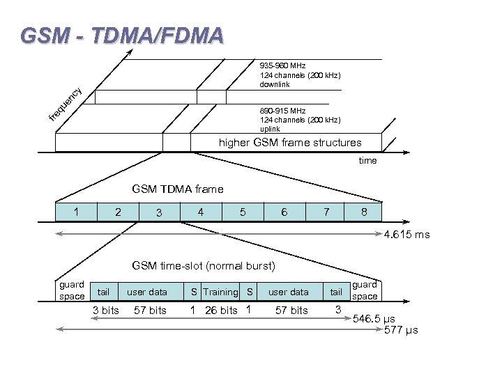 GSM - TDMA/FDMA qu en cy 935 -960 MHz 124 channels (200 k. Hz)