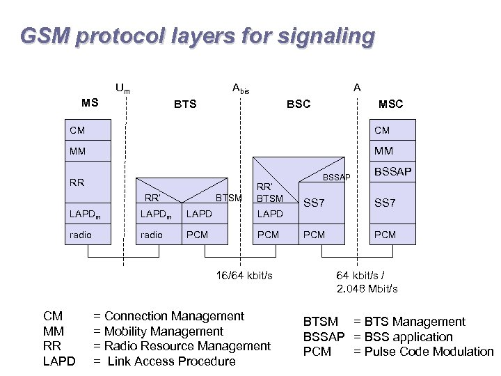 GSM protocol layers for signaling Um Abis MS A BTS BSC MSC CM CM