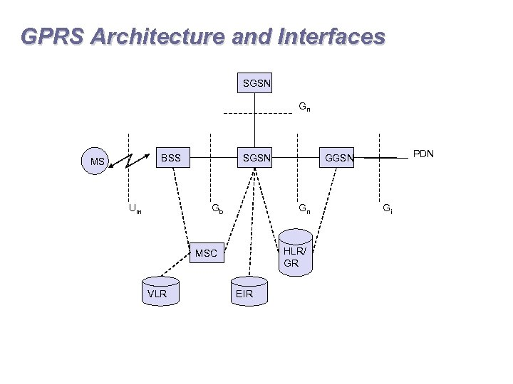 GPRS Architecture and Interfaces SGSN Gn BSS MS Um SGSN Gb Gn HLR/ GR