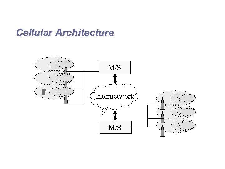 Cellular Architecture M/S Internetwork M/S