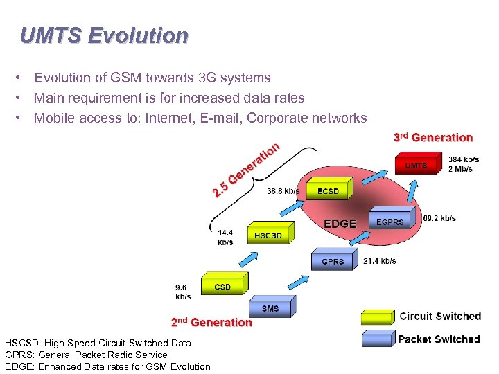 UMTS Evolution • Evolution of GSM towards 3 G systems • Main requirement is
