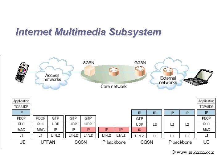 Internet Multimedia Subsystem © www. ericsson. com